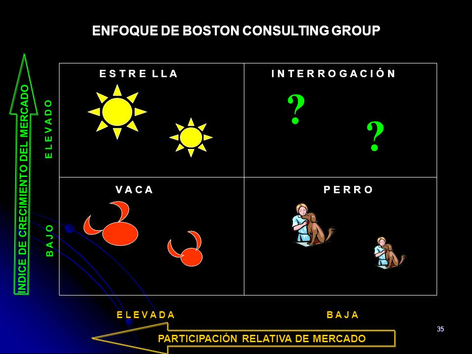 ENFOQUE DE BOSTON CONSULTING GROUP