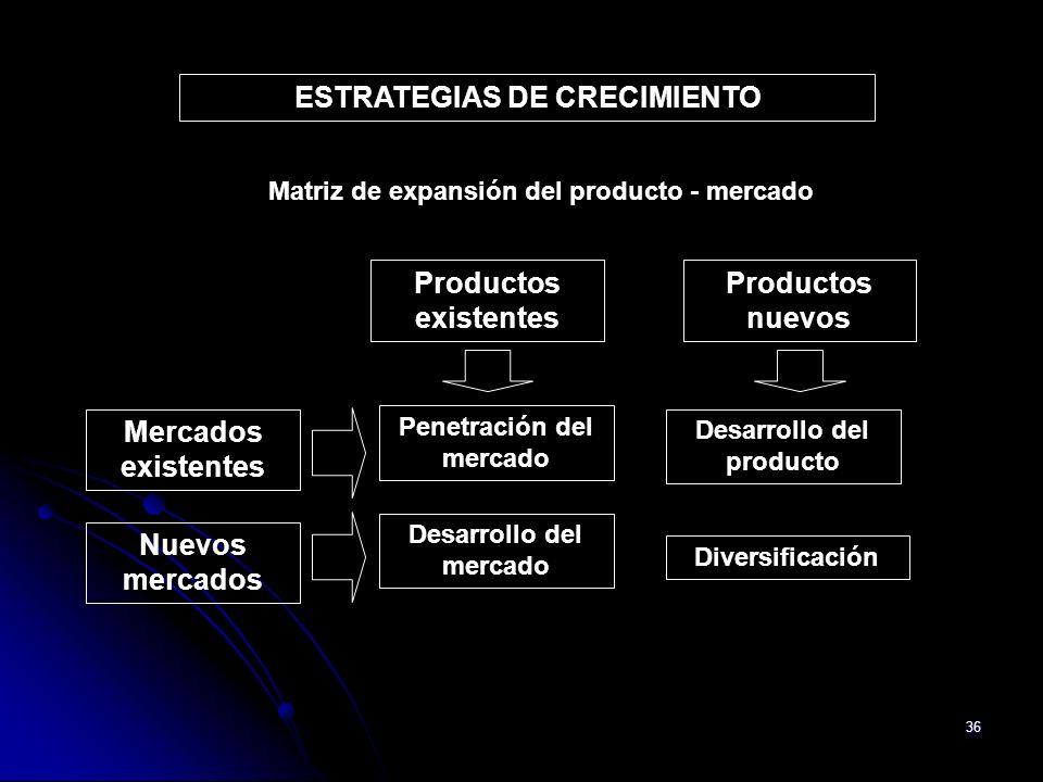 ESTRATEGIAS DE CRECIMIENTO Matriz de expansión del producto - mercado