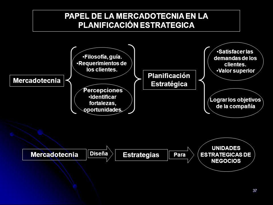 PAPEL DE LA MERCADOTECNIA EN LA PLANIFICACIÓN ESTRATEGICA