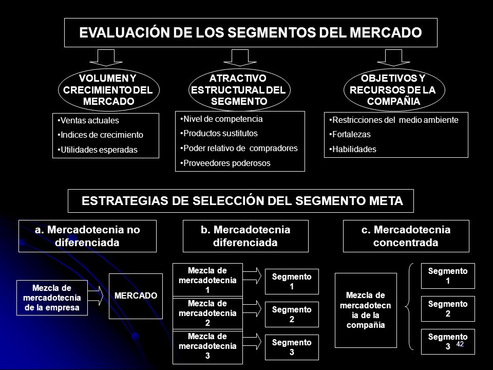 EVALUACIÓN DE LOS SEGMENTOS DEL MERCADO