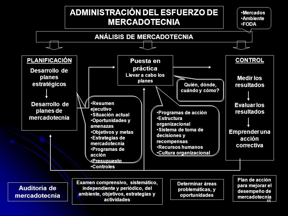 ADMINISTRACIÓN DEL ESFUERZO DE MERCADOTECNIA
