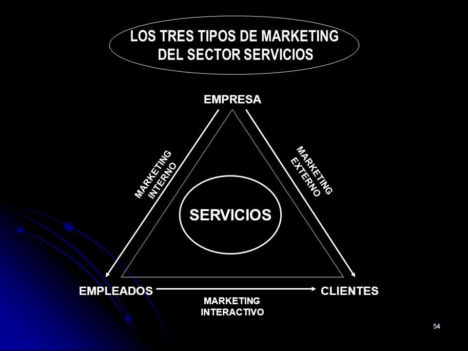 LOS TRES TIPOS DE MARKETING MARKETING INTERACTIVO