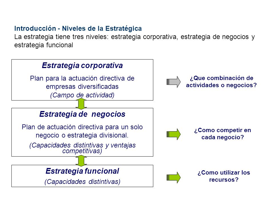 Estrategia corporativa Estrategia de negocios Estrategia funcional