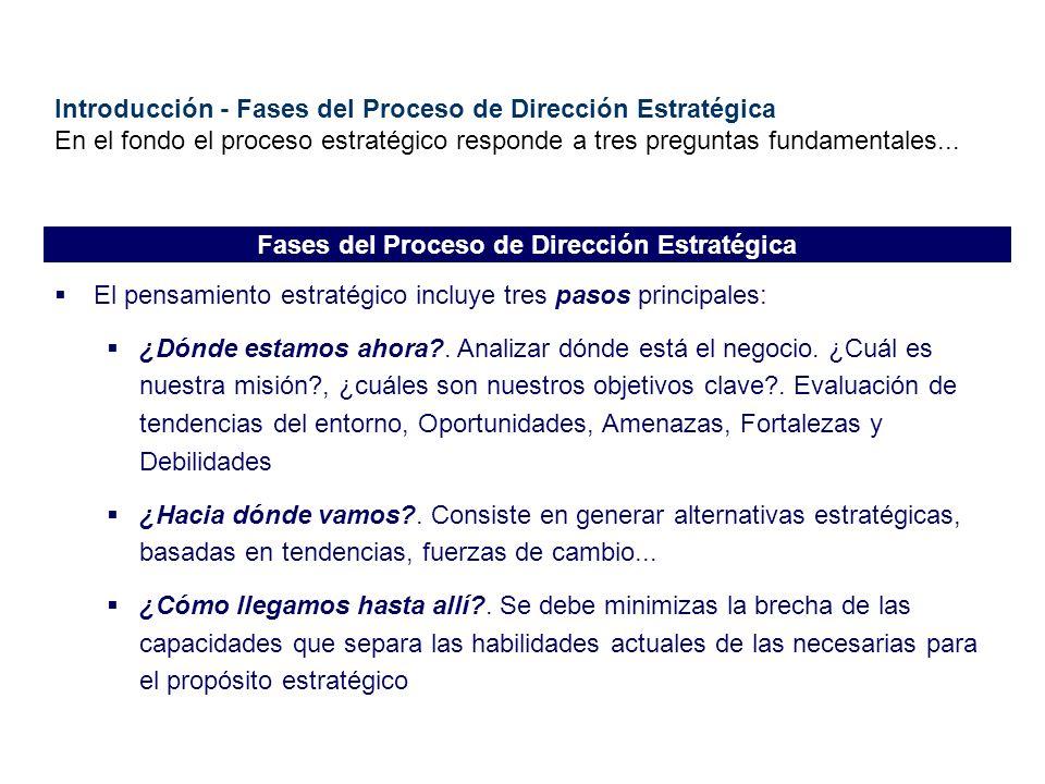 Fases del Proceso de Dirección Estratégica