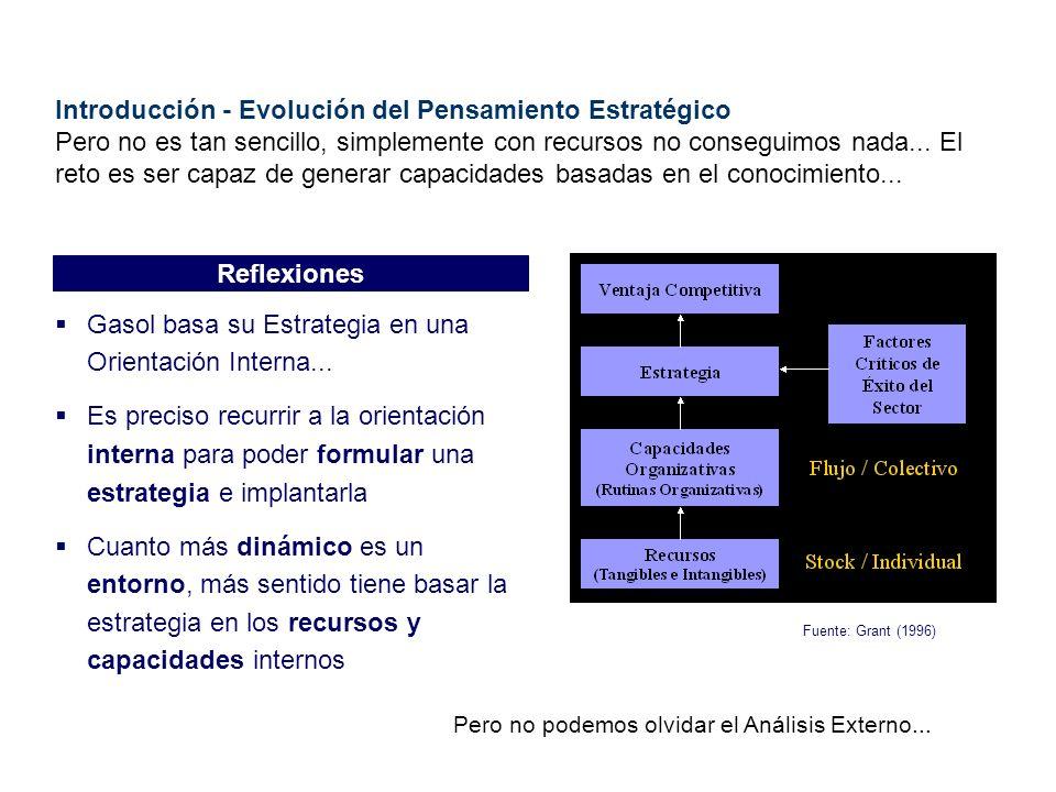 Introducción - Evolución del Pensamiento Estratégico