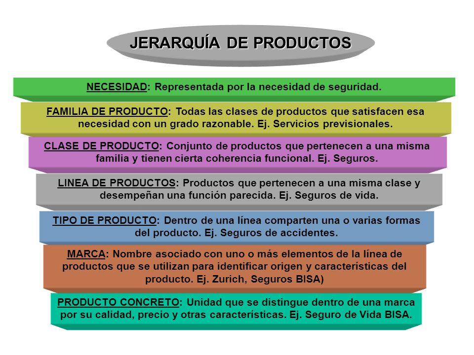 JERARQUÍA DE PRODUCTOS