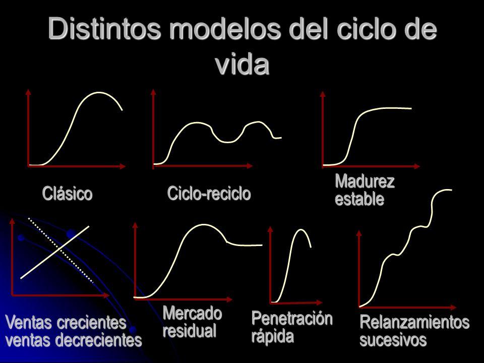 Distintos modelos del ciclo de vida