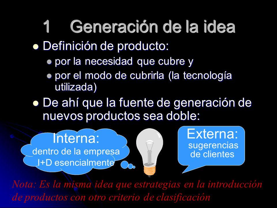1 Generación de la idea Externa: Interna: Definición de producto: