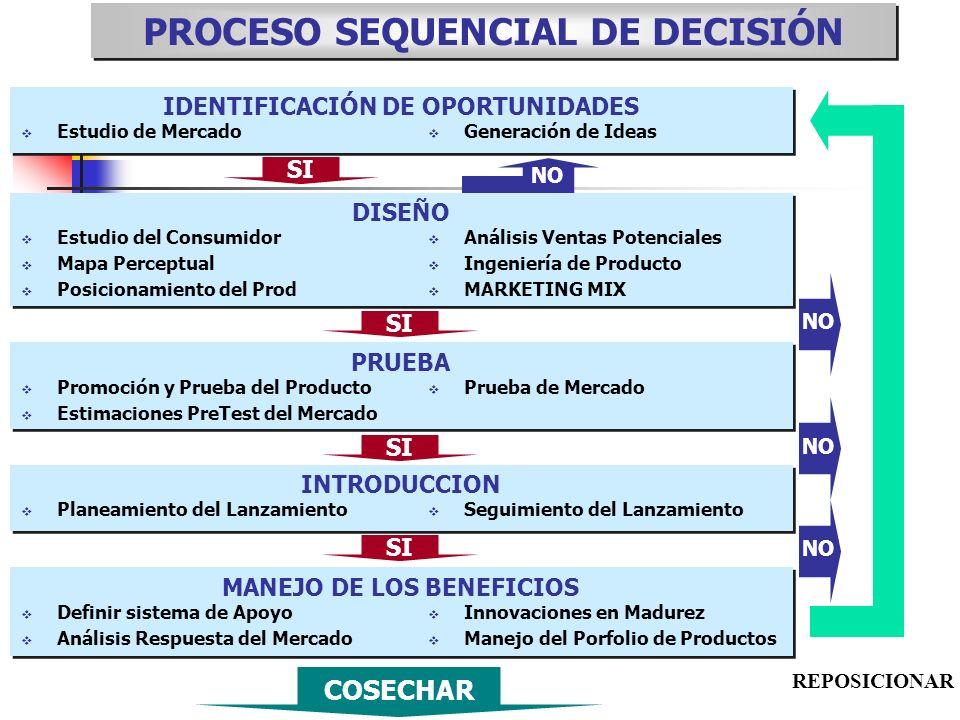 PROCESO SEQUENCIAL DE DECISIÓN