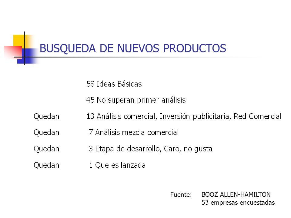 BUSQUEDA DE NUEVOS PRODUCTOS