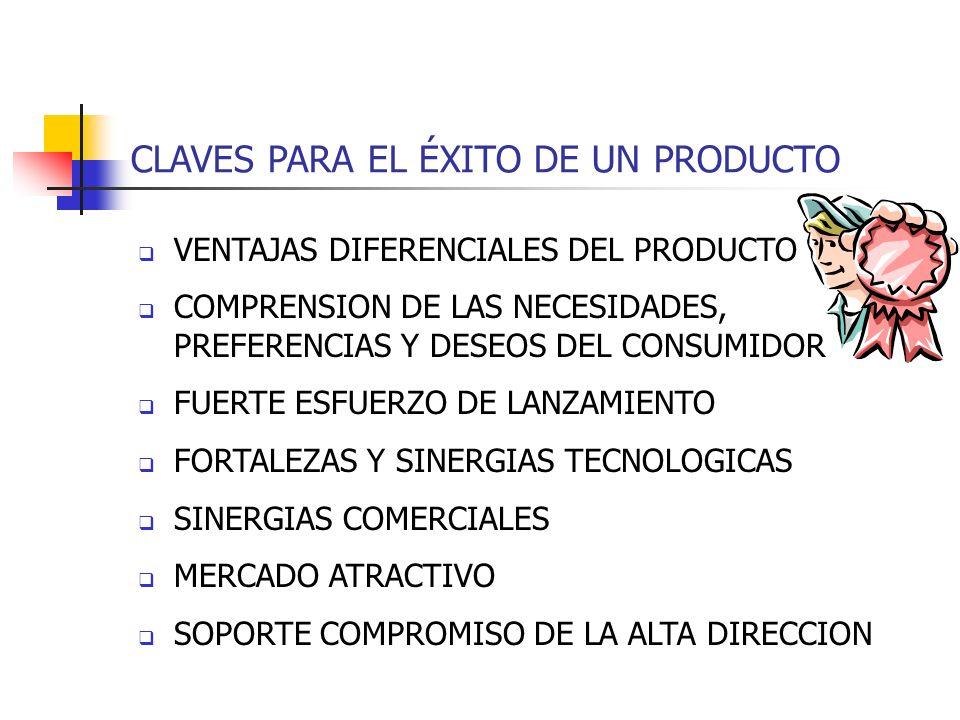 CLAVES PARA EL ÉXITO DE UN PRODUCTO