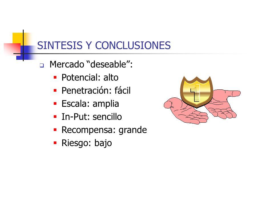 SINTESIS Y CONCLUSIONES