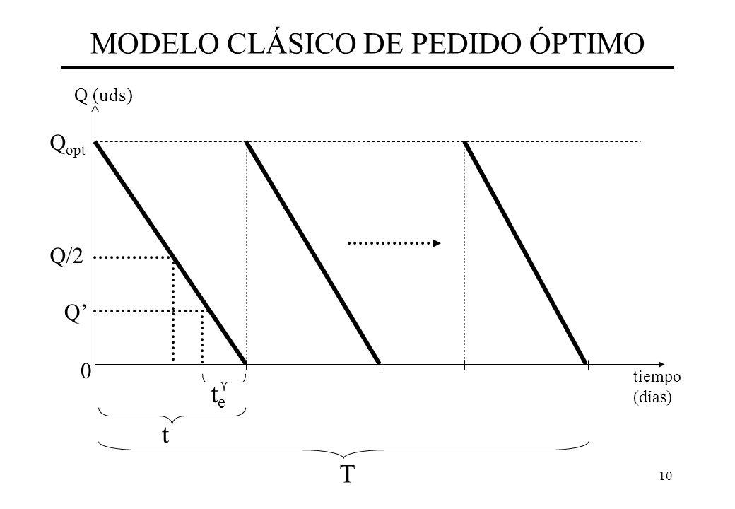 MODELO CLÁSICO DE PEDIDO ÓPTIMO