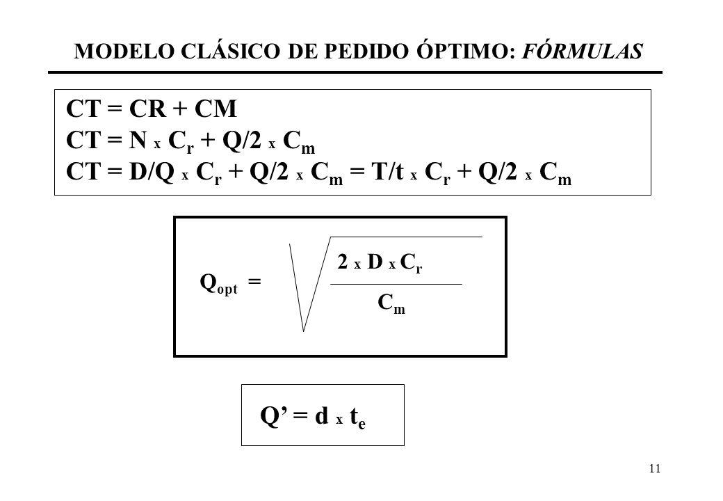 MODELO CLÁSICO DE PEDIDO ÓPTIMO: FÓRMULAS