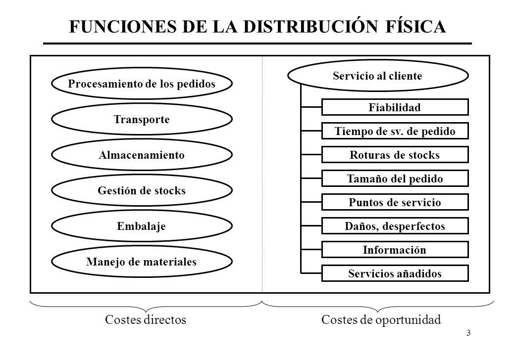 FUNCIONES DE LA DISTRIBUCIÓN FÍSICA