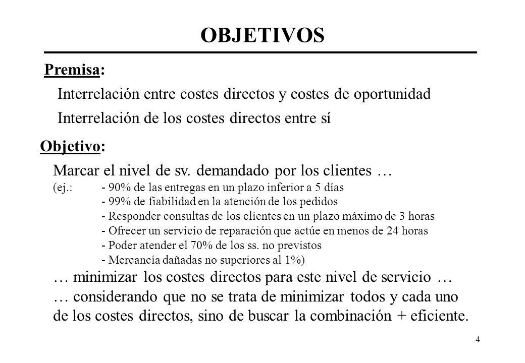 OBJETIVOS Premisa: Interrelación entre costes directos y costes de oportunidad. Interrelación de los costes directos entre sí.