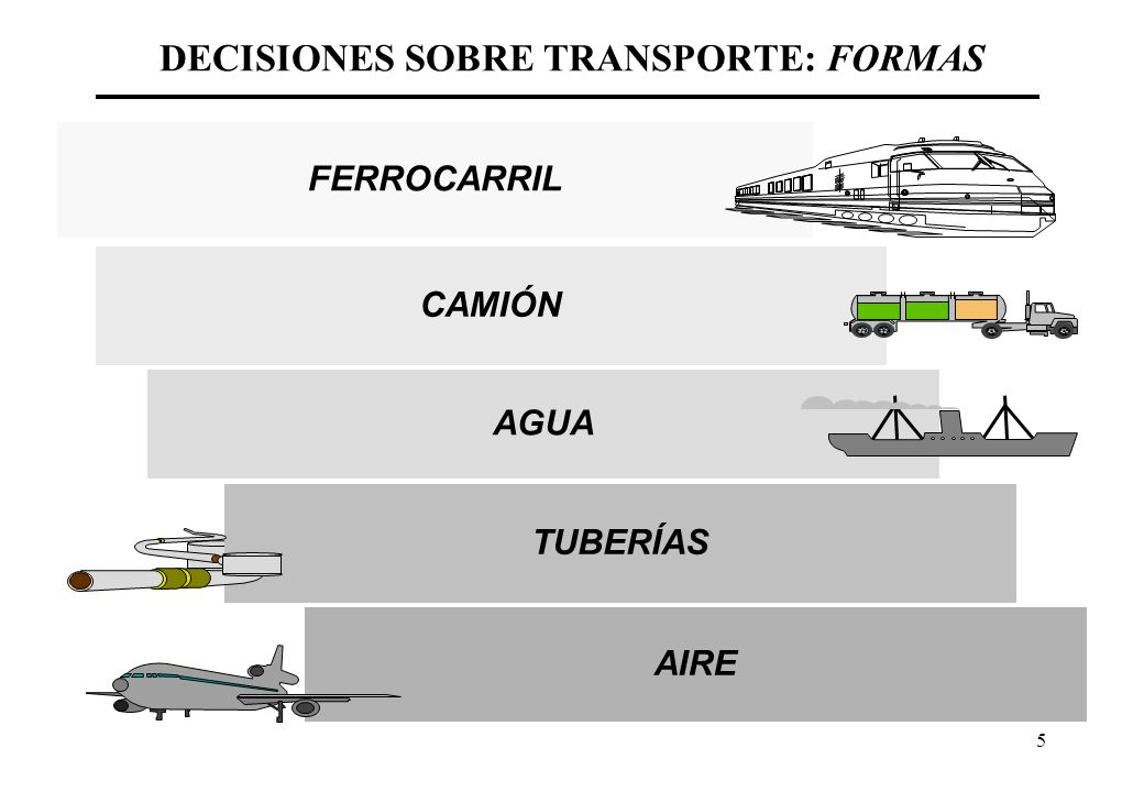 DECISIONES SOBRE TRANSPORTE: FORMAS