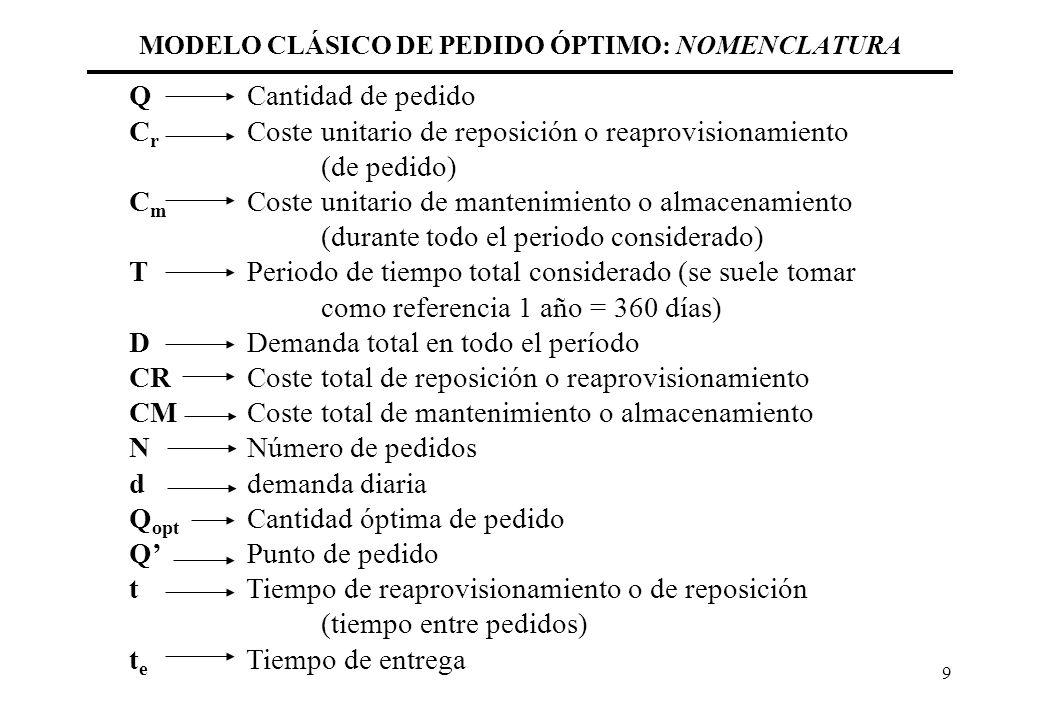 MODELO CLÁSICO DE PEDIDO ÓPTIMO: NOMENCLATURA