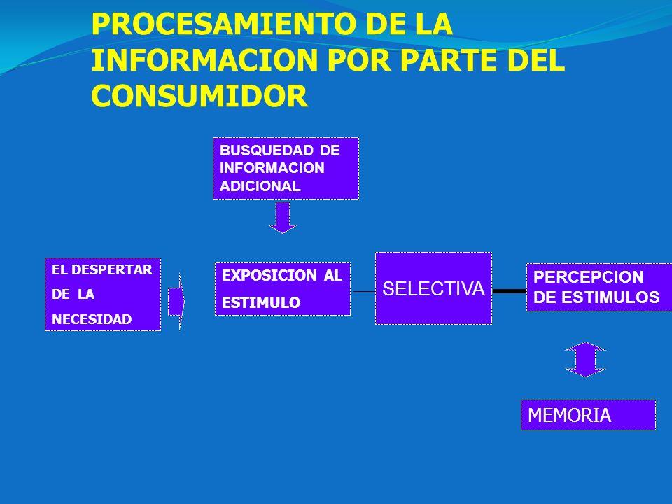 PROCESAMIENTO DE LA INFORMACION POR PARTE DEL CONSUMIDOR