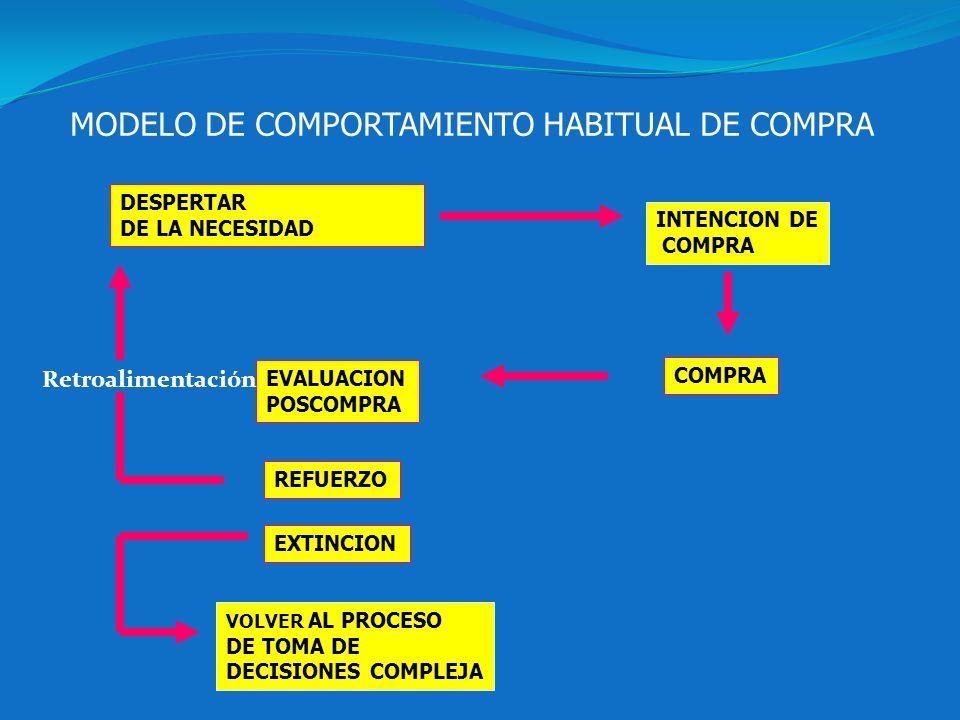 MODELO DE COMPORTAMIENTO HABITUAL DE COMPRA