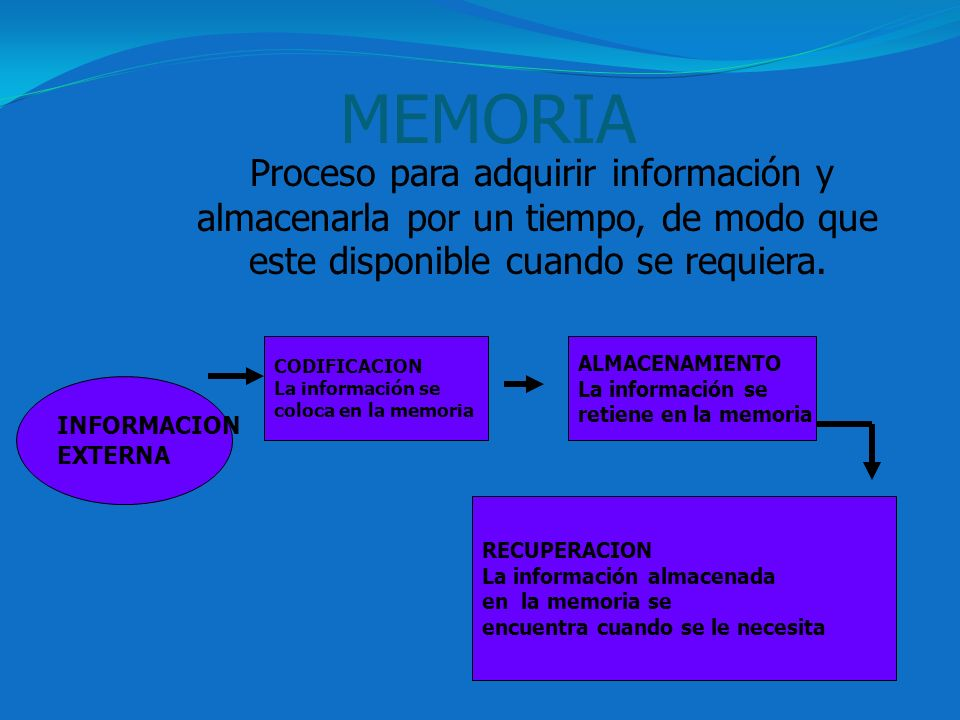 MEMORIA Proceso para adquirir información y almacenarla por un tiempo, de modo que este disponible cuando se requiera.