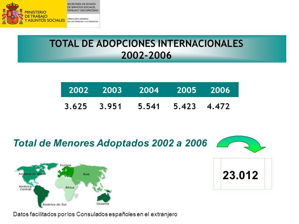 TOTAL DE ADOPCIONES INTERNACIONALES 2002-2006