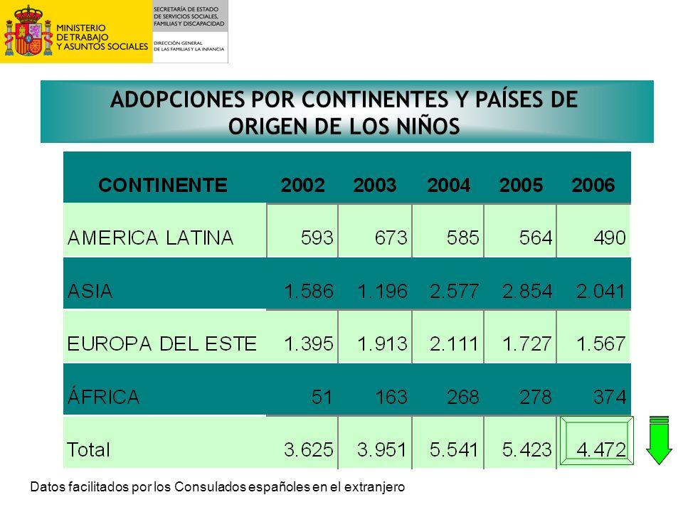 ADOPCIONES POR CONTINENTES Y PAÍSES DE ORIGEN DE LOS NIÑOS
