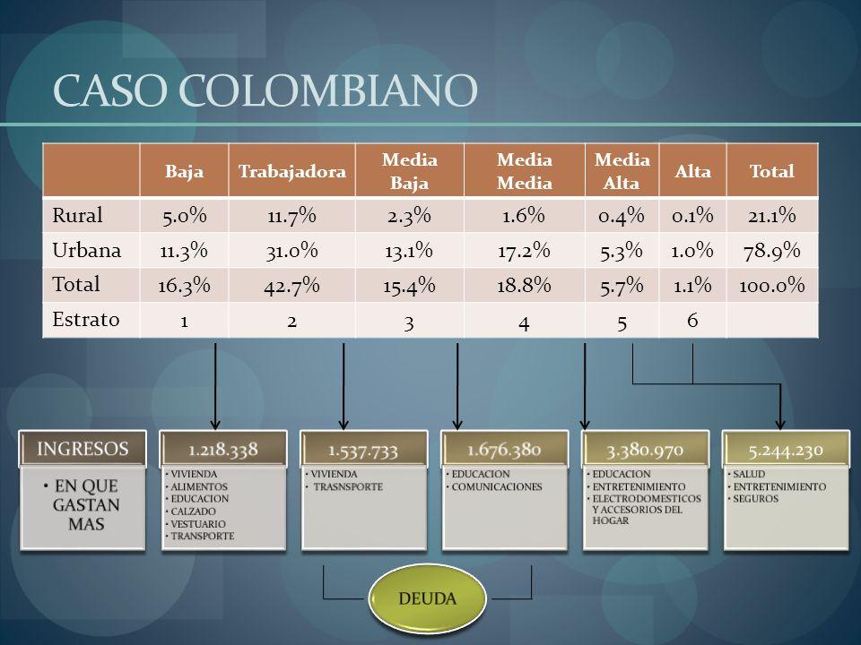 CASO COLOMBIANO Rural 5.0% 11.7% 2.3% 1.6% 0.4% 0.1% 21.1% Urbana