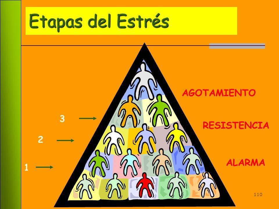 Etapas del Estrés AGOTAMIENTO 3 RESISTENCIA 2 ALARMA 1