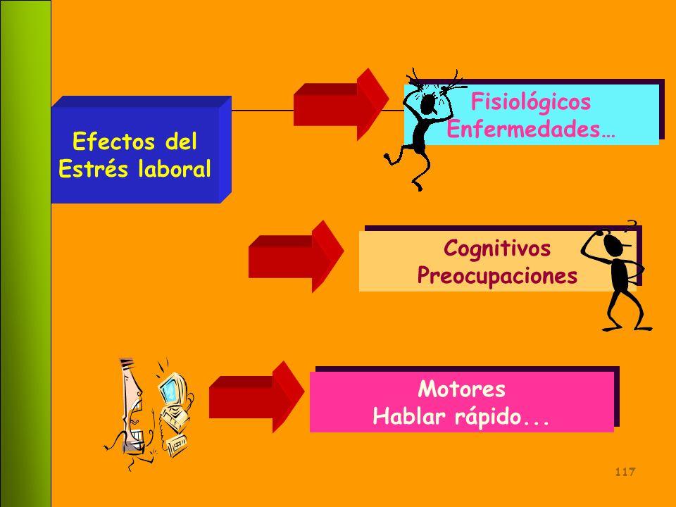 Fisiológicos Enfermedades… Efectos del. Estrés laboral.