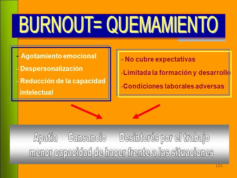 BURNOUT= QUEMAMIENTO - Agotamiento emocional - No cubre expectativas