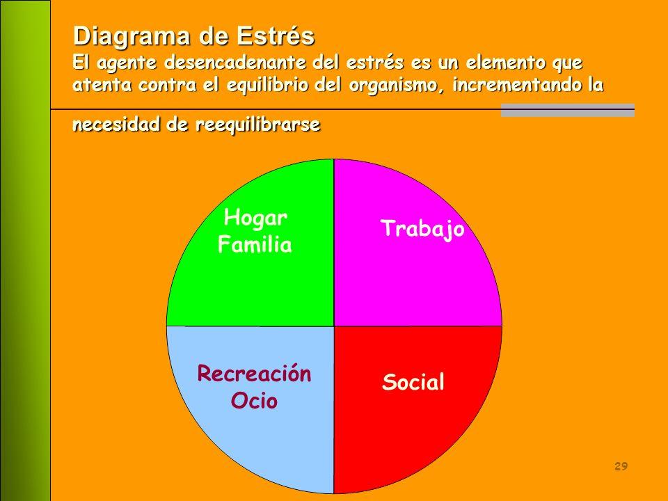 Diagrama de Estrés El agente desencadenante del estrés es un elemento que atenta contra el equilibrio del organismo, incrementando la necesidad de reequilibrarse