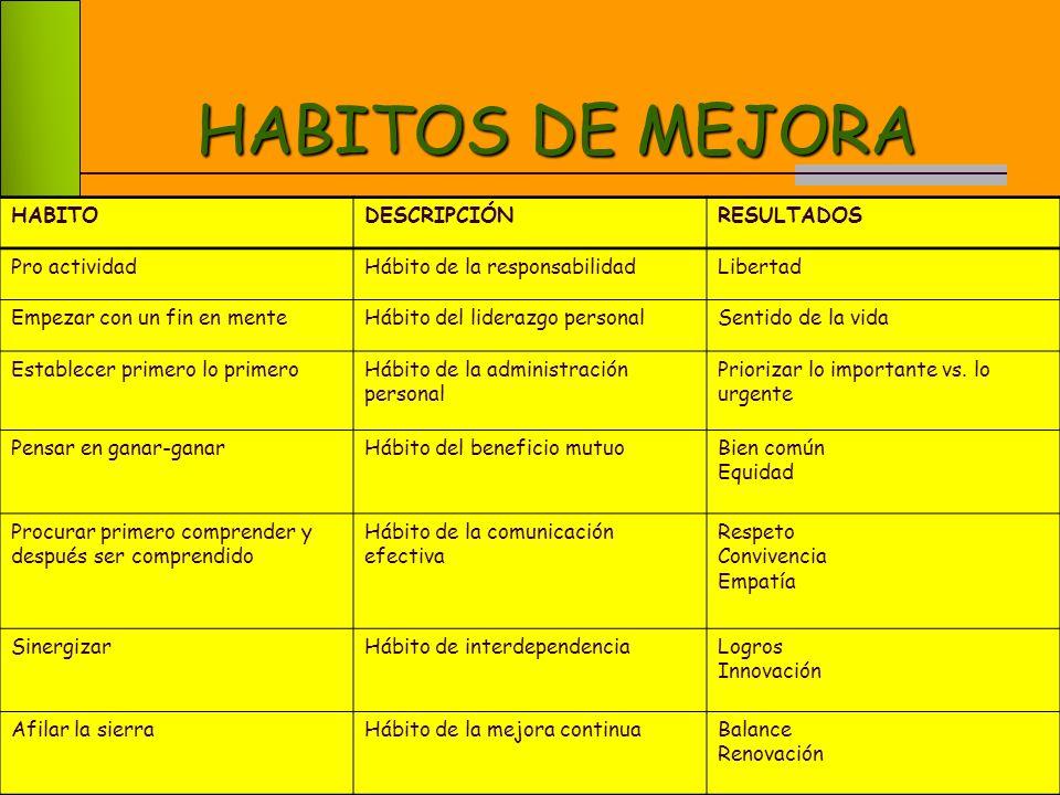 HABITOS DE MEJORA HABITO DESCRIPCIÓN RESULTADOS Pro actividad
