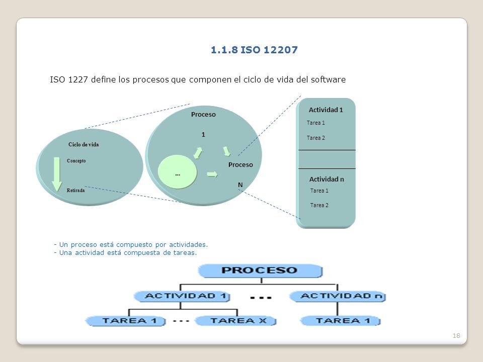 1.1.8 ISO 12207 ISO 1227 define los procesos que componen el ciclo de vida del software. Actividad 1.