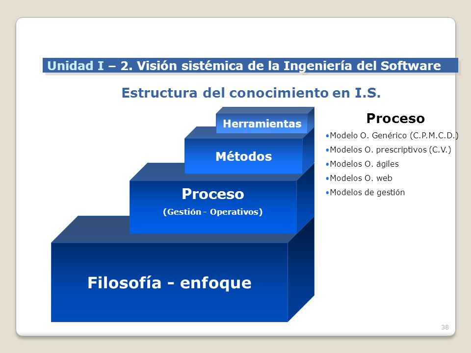 Estructura del conocimiento en I.S.