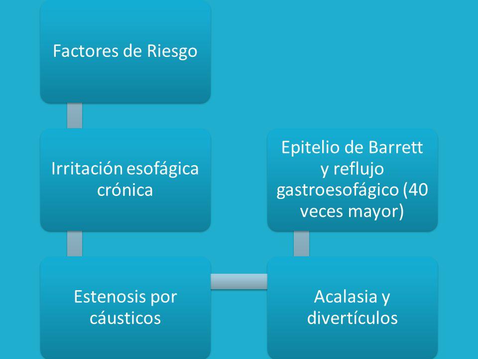Irritación esofágica crónica