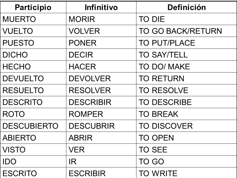Participio Infinitivo. Definición. MUERTO. MORIR. TO DIE. VUELTO. VOLVER. TO GO BACK/RETURN.
