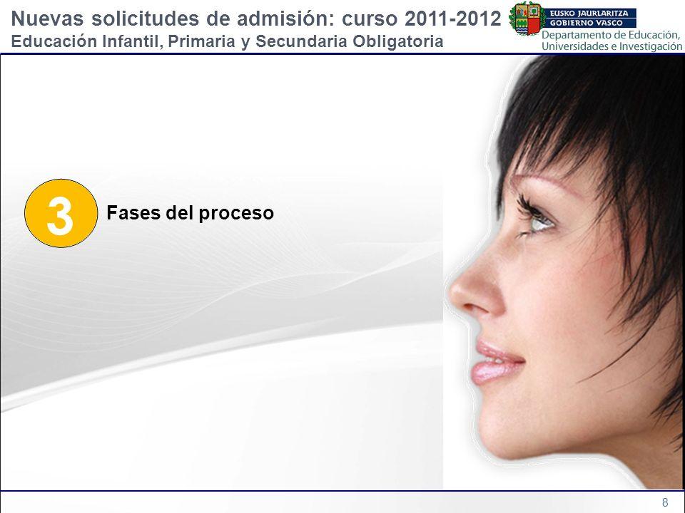3 Nuevas solicitudes de admisión: curso 2011-2012 Fases del proceso