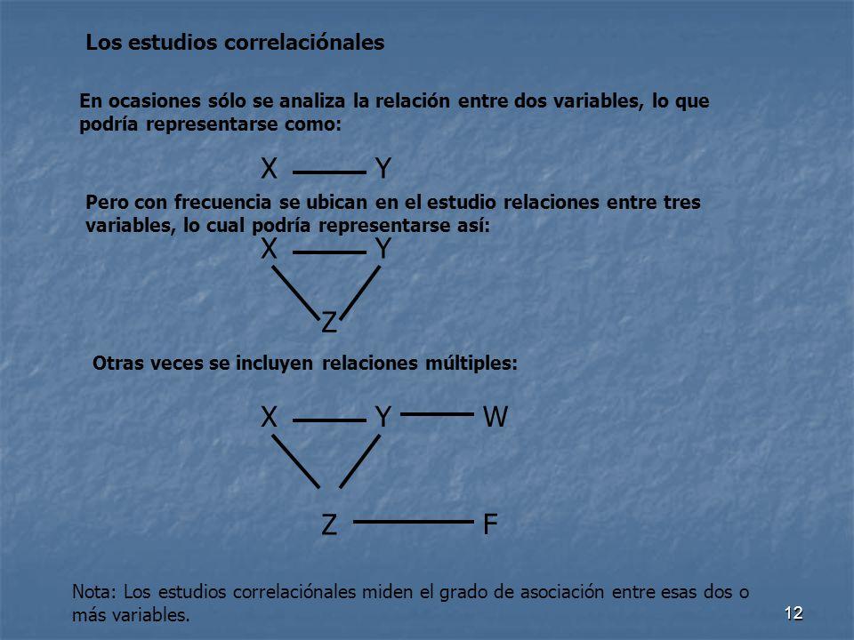 X Y X Y Z X Y W Z F Los estudios correlaciónales