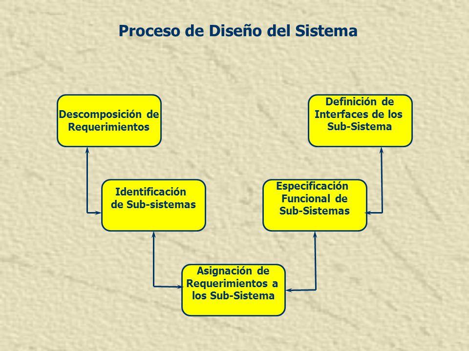 Proceso de Diseño del Sistema