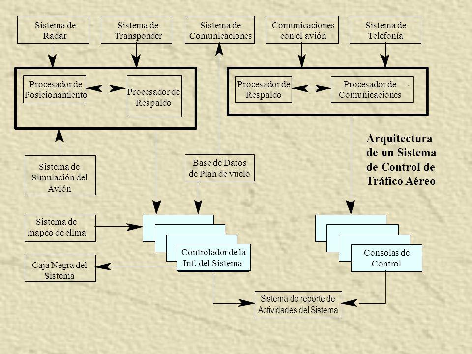 Arquitectura de un Sistema de Control de Tráfico Aéreo Sistema de