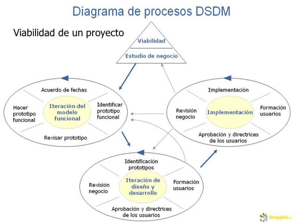 Viabilidad de un proyecto
