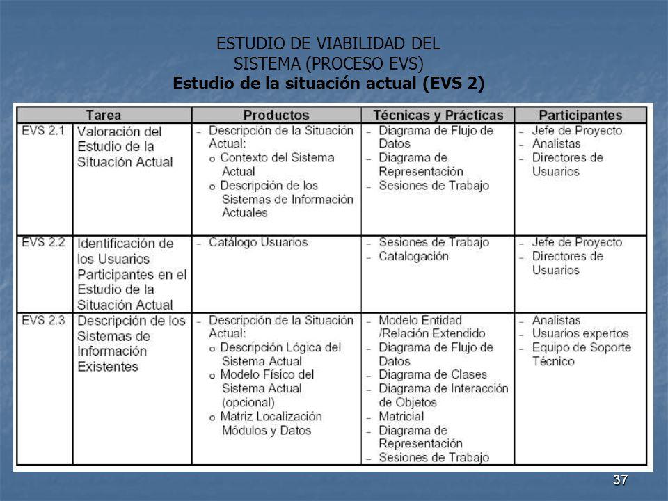 Estudio de la situación actual (EVS 2)