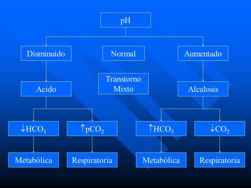 pH Disminuído. Normal. Aumentado. Transtorno. Mixto. Acido. Alcalosis. HCO3. pCO2. HCO3.