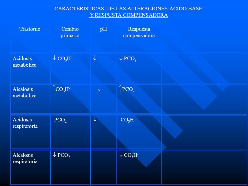CARACTERISTICAS DE LAS ALTERACIONES ACIDO-BASE Y RESPUSTA COMPENSADORA