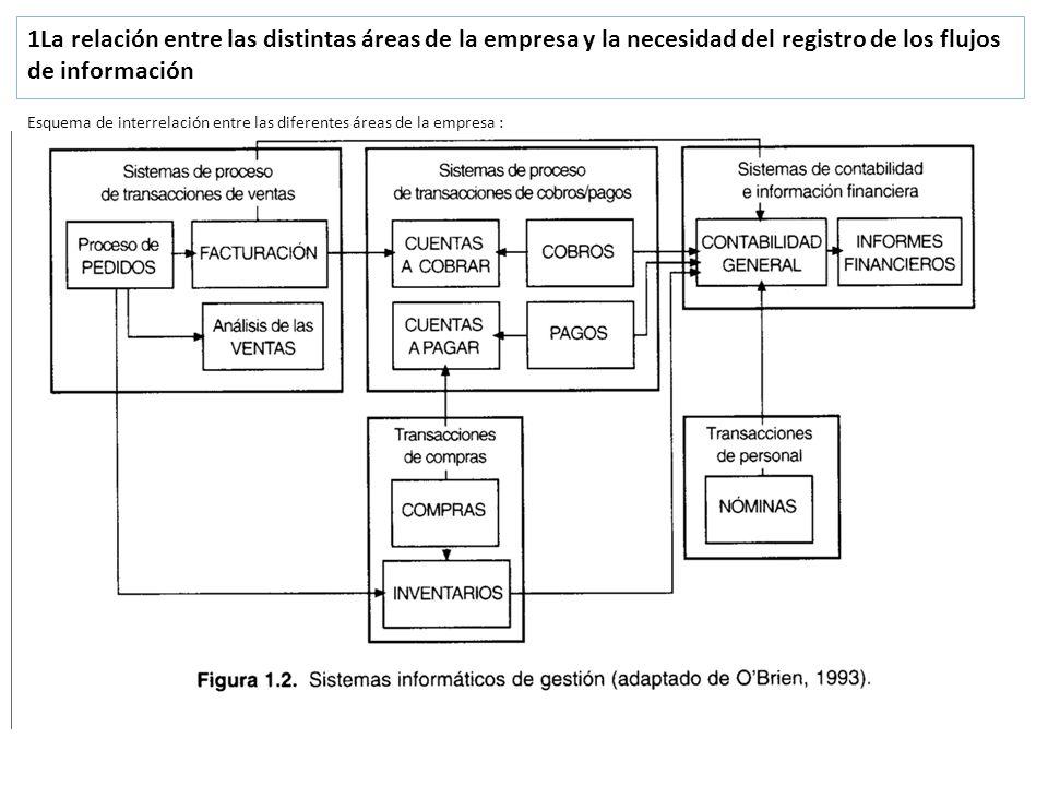 1La relación entre las distintas áreas de la empresa y la necesidad del registro de los flujos de información