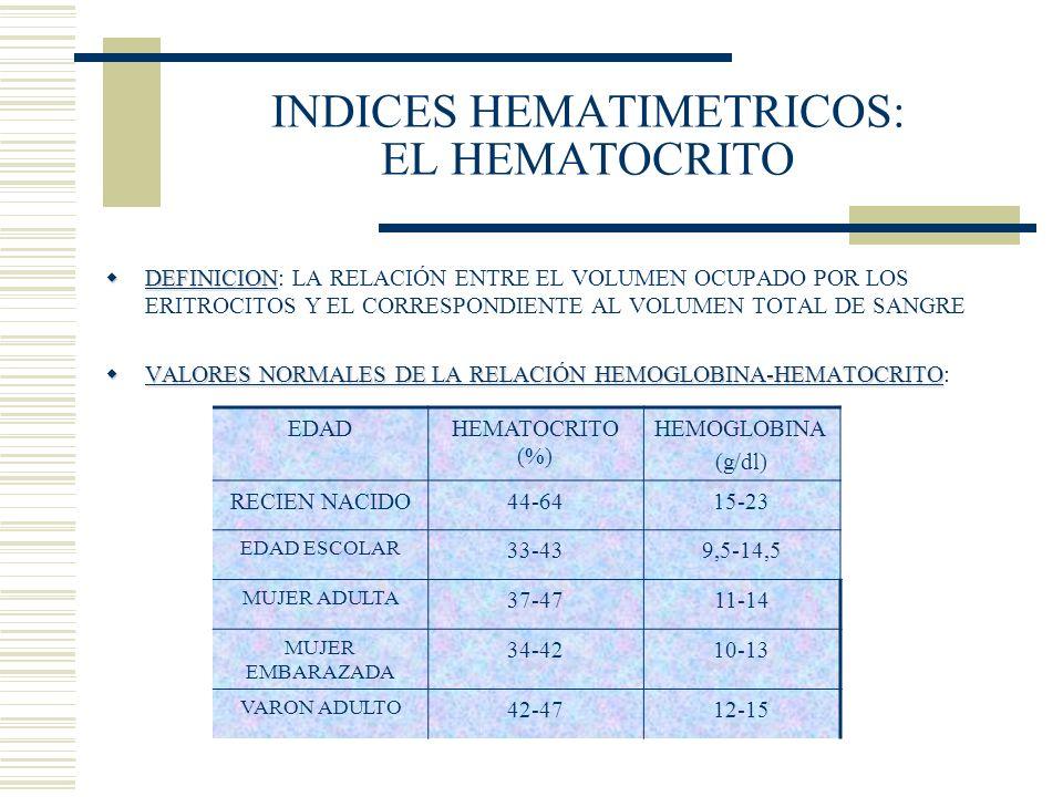 INDICES HEMATIMETRICOS: EL HEMATOCRITO