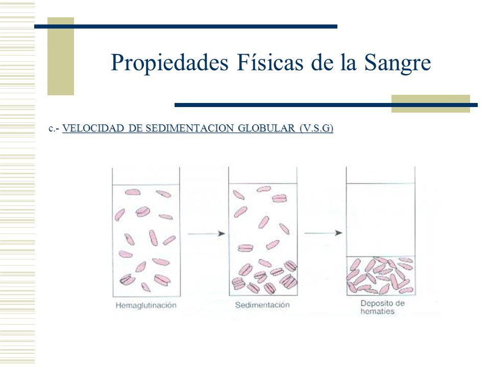 Propiedades Físicas de la Sangre