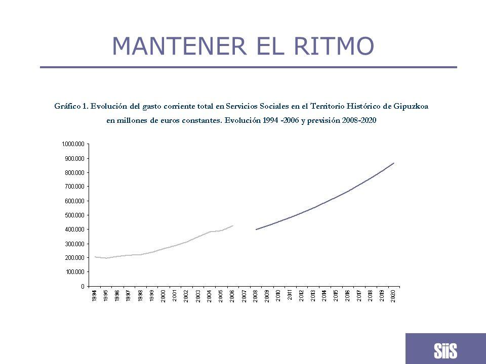 MANTENER EL RITMO SiiS
