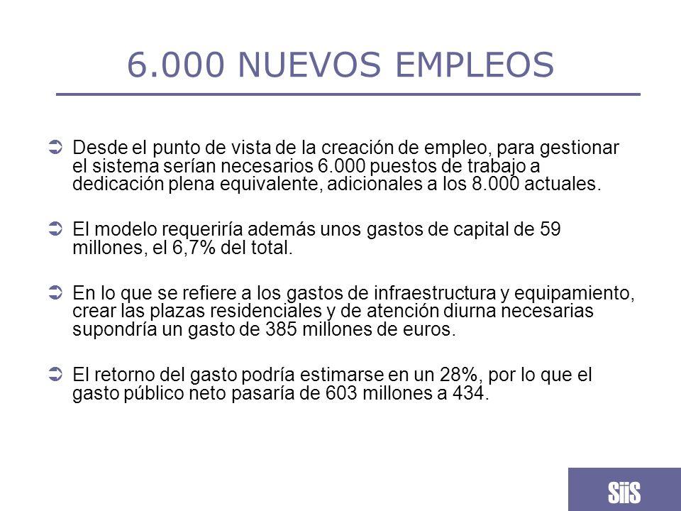 6.000 NUEVOS EMPLEOS